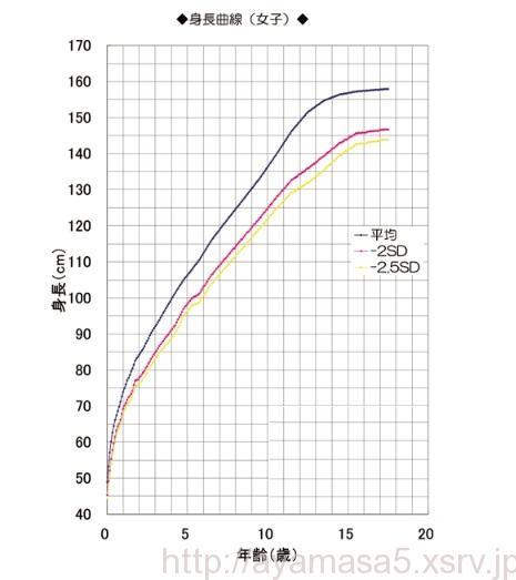 子どもの成長曲線