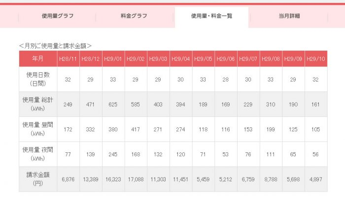 東京電力,料金,節約術,光熱費,絞る,比較