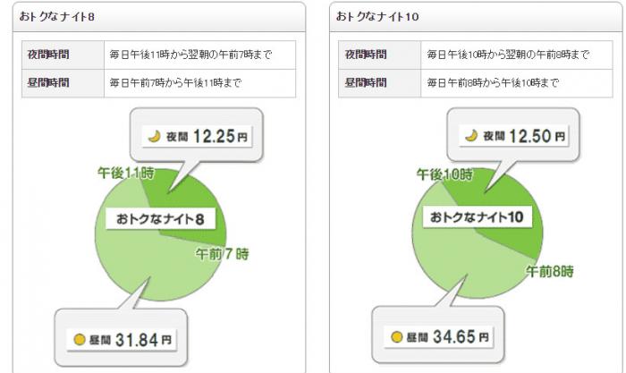 電気会社,料金,安い,比較,楽天,東京電力