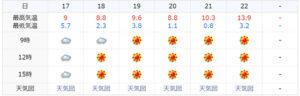 神奈川県,気候,電気代,変化,つかっぱなし,得,損,比較